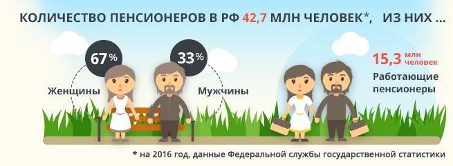 Количество пенсионеров в РФ