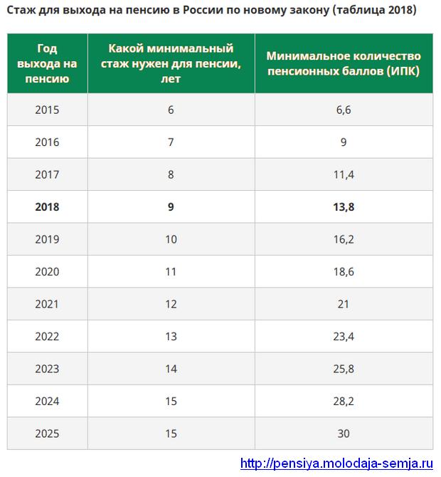 Минимальный стаж для начисления пенсии с 2018 года в России