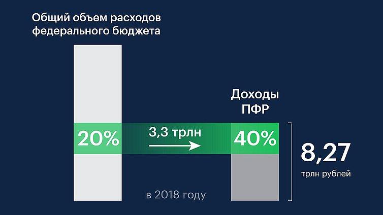 Дефицит бюджета Пенсионного фонда РФ в 2018 году