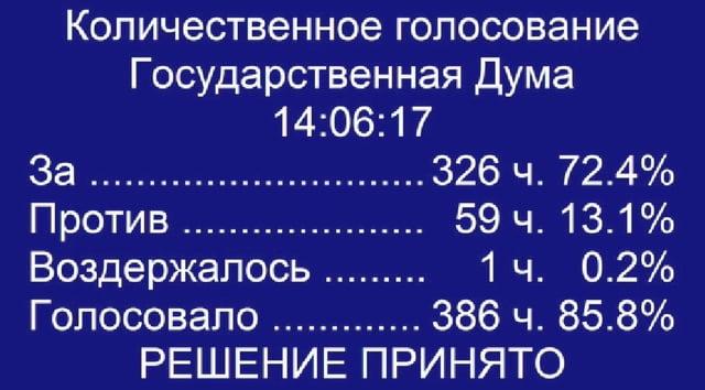 Результаты голосования по законопроекту о повышении пенсионного возраста
