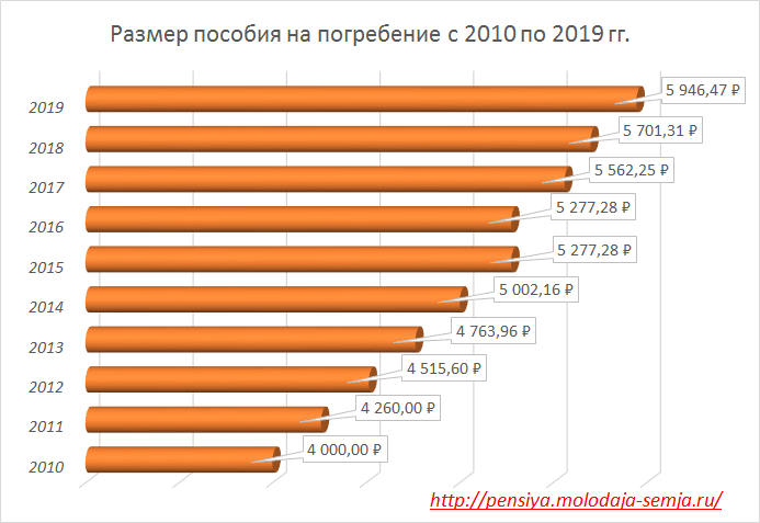 Компенсация расходов на погребение в 2020 году