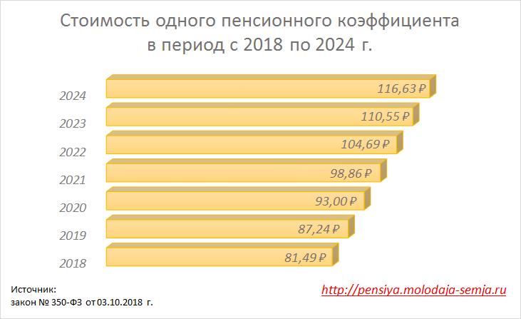 Стоимость пенсионного балла в 2019 году для начисления пенсии