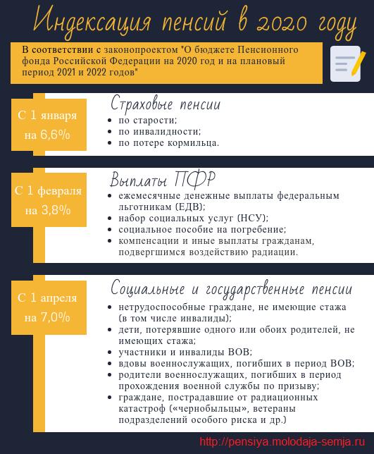 Будет ли индексация с 1 февраля неработающим пенсионерам в москве