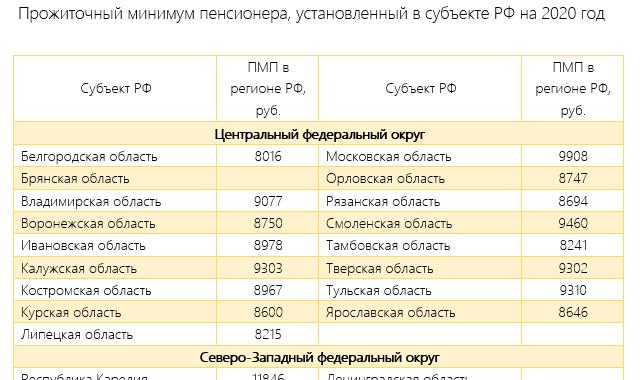Минимальная пенсия в России в 2020 году таблица