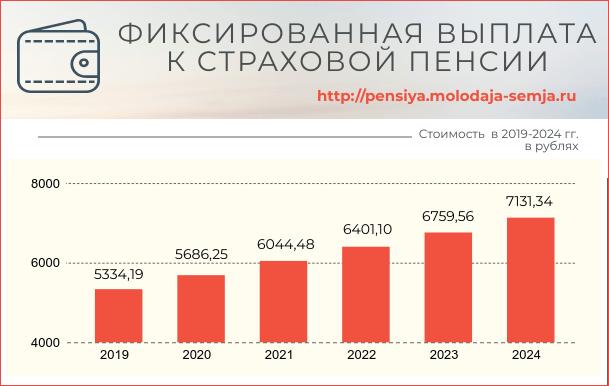 Фиксированная часть пенсии в 2019-2024 годах