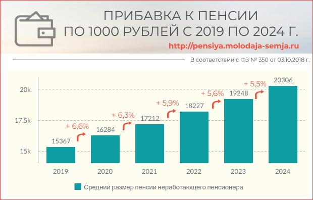Размер индексации пенсии с 2019 по 2024