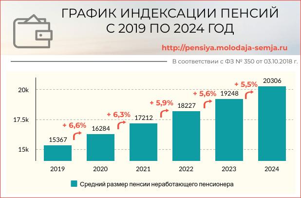 Индексация пенсии до 2024 года проценты