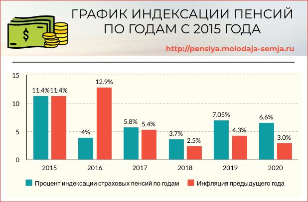 Таблица процентов индексации пенсий по годам с 2016 года