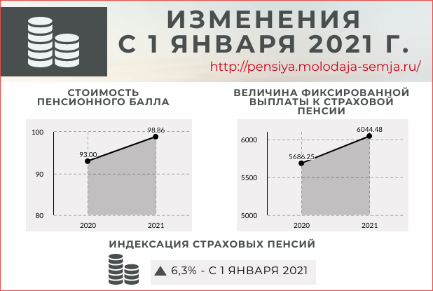 Стоимость пенсионного балла в 2021 году для начисления пенсии и фиксированная выплата