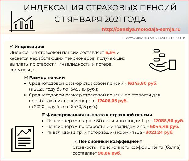 Повышение пенсии с 1 января 2021 года на сколько
