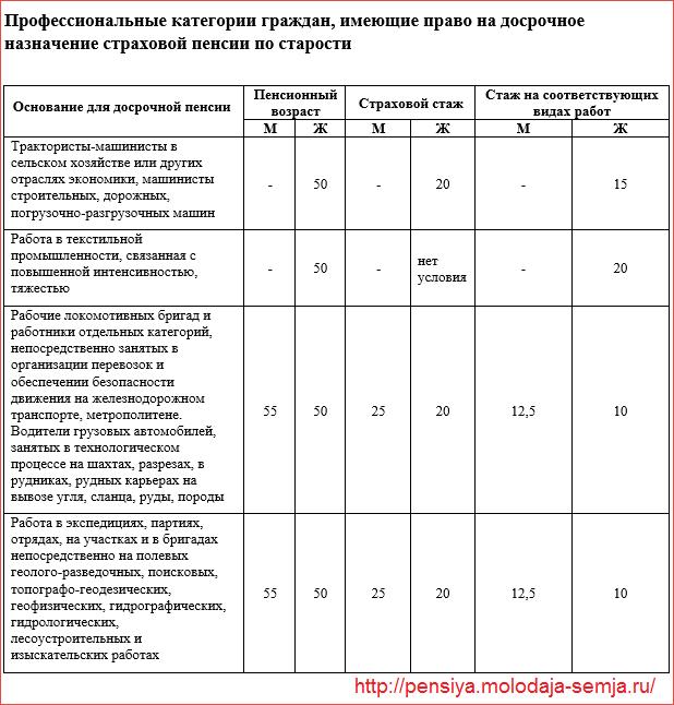 Льготная пенсия в россии список профессий в 2021 году