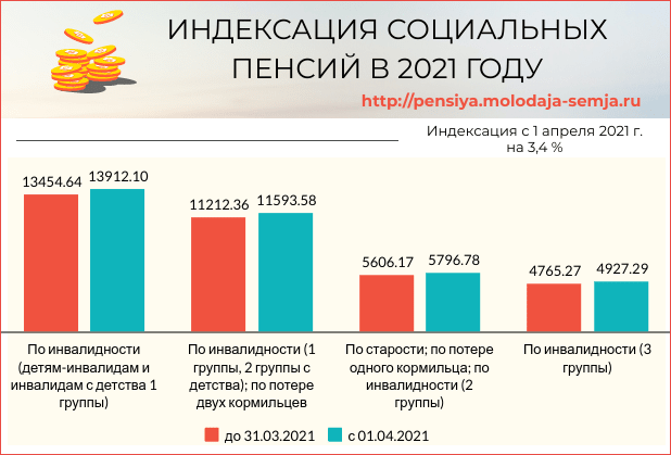 Повышение социальной пенсии в 2021 году