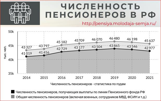 Сколько пенсионеров в России на 2021
