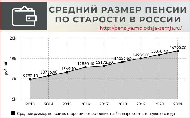 Средний размер пенсии по старости в России статистика