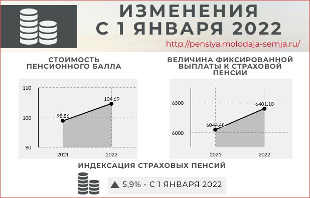 Стоимость пенсионного балла в 2022 году и фиксированная выплата