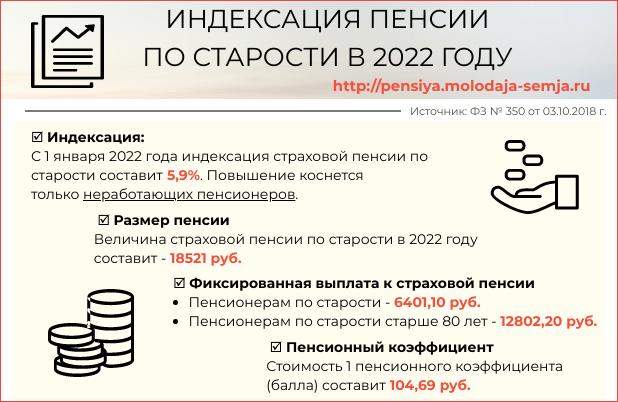 Инфографика: индексация пенсий по старости в 2022 году